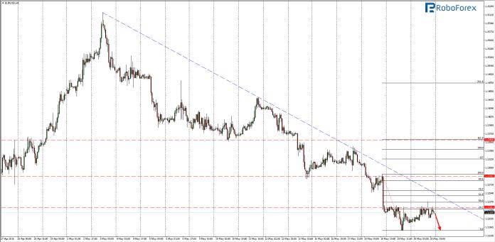 screen EUR/USD H1
