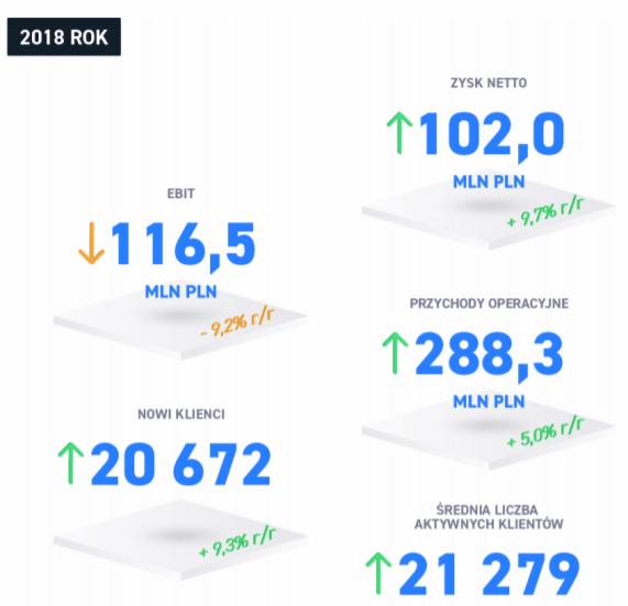 xtb wyniki 2018