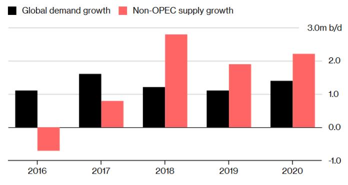 Wzrost podaży spoza OPEC przewyższa popyt, zmniejszając rynek ropy kartelu, Źródło: Międzynarodowa Agencja Energii