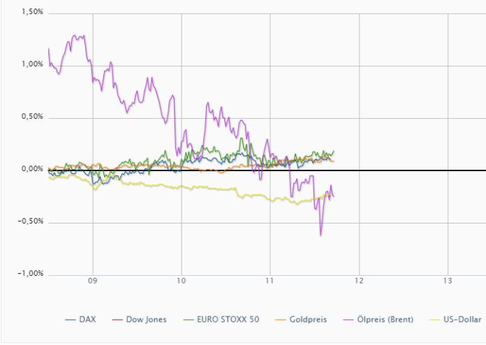 wykres Zmiana procentowa walorów 18.09.2019
