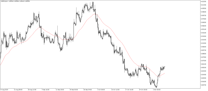 Kurs dolara do złotego na wykresie czterogodzinnym