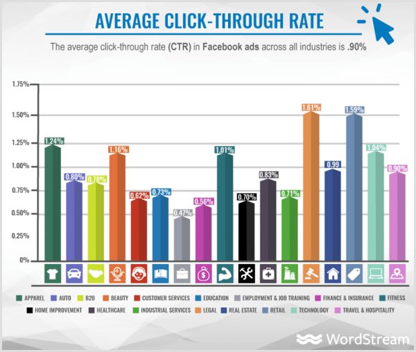 WordStream chart showing average CTR for Facebook ads by industry.