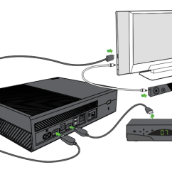 Home Cable Tv Wiring Diagram 1996 Ford F 250 Connect Xbox One To Your Theater Or Sound System Connected Satellite Box Bar And