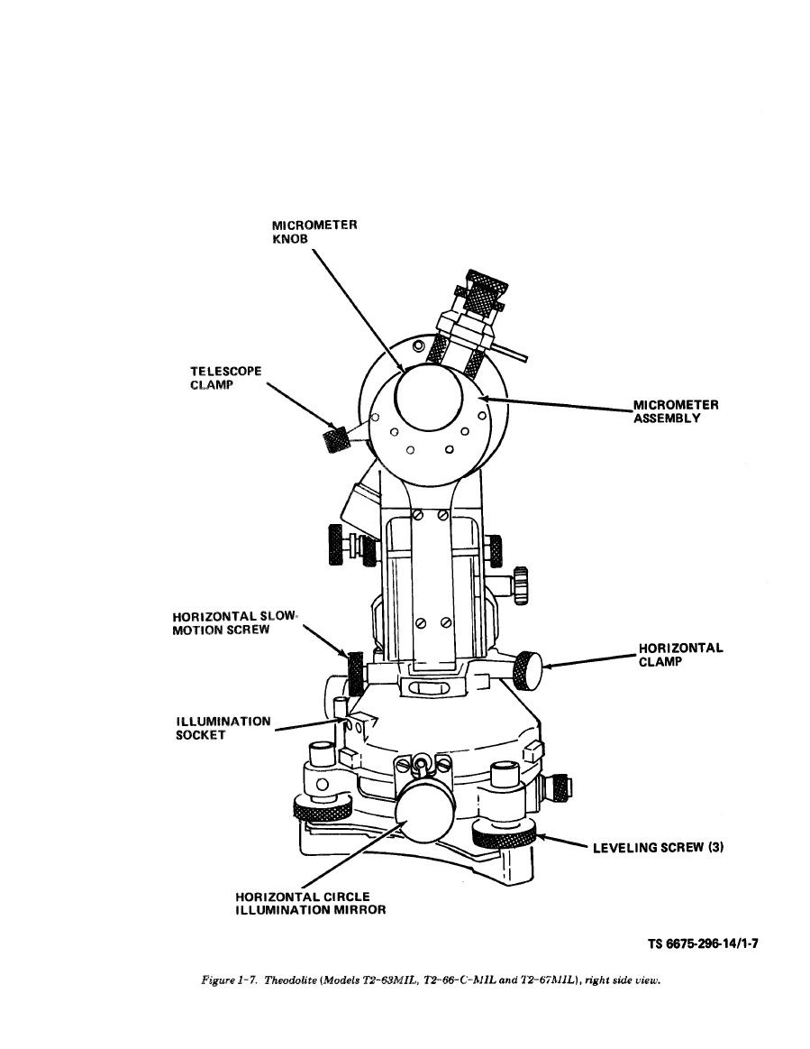 Figure 1-7. Theodolite (Models T2-63MIL, T2-66-C-MIL and