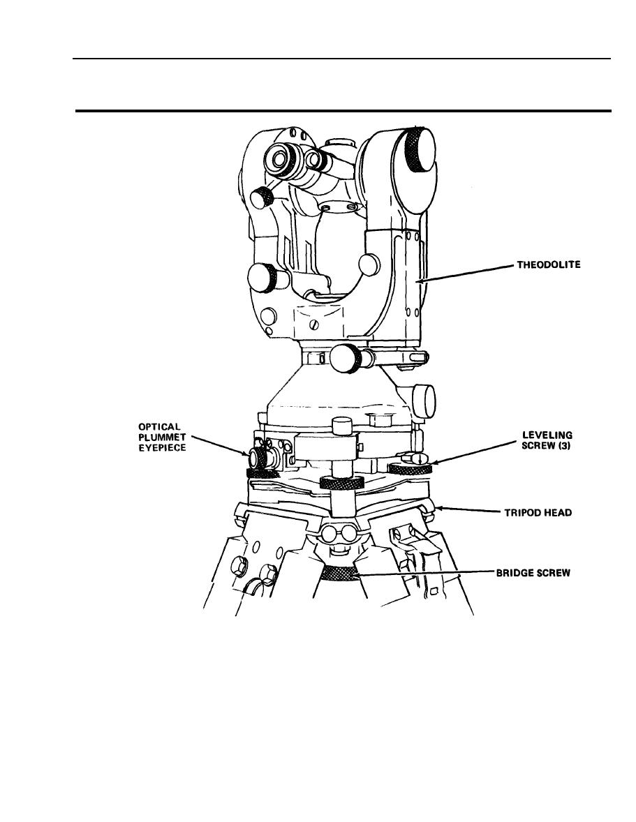 Figure 3-1. Theodolite, removal and installation.