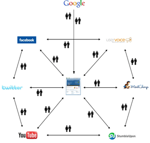 socialnetworkconnections