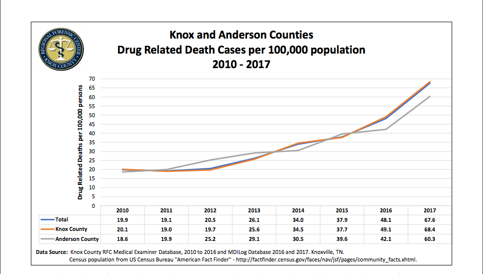 Graph of drug-related deaths