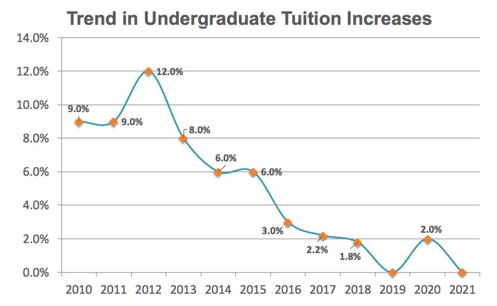 UT tuition chart