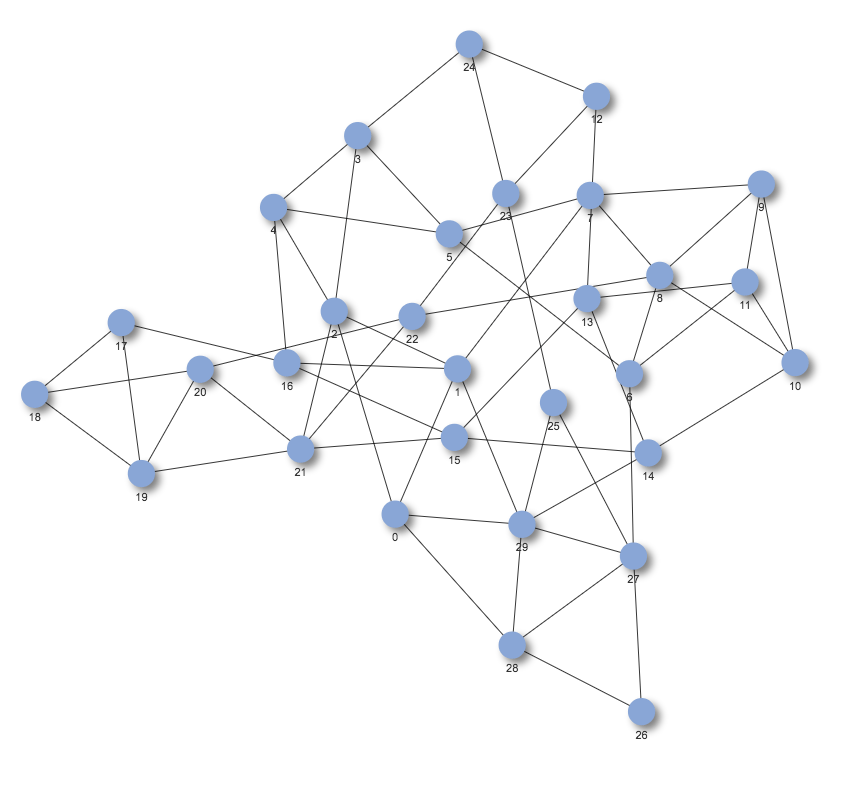 Bringing interactivity to network visualization in Jupyter