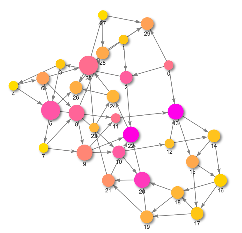 Bringing interactivity to network visualization in Jupyter notebooks
