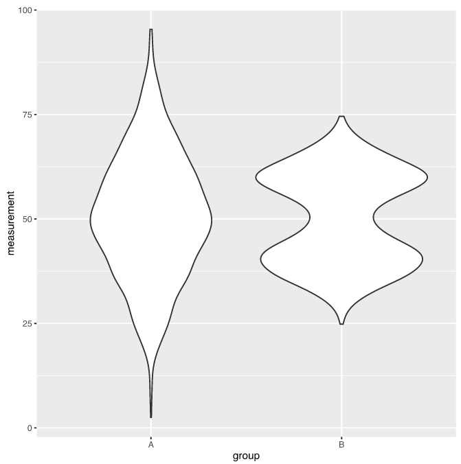 A basic violin plot