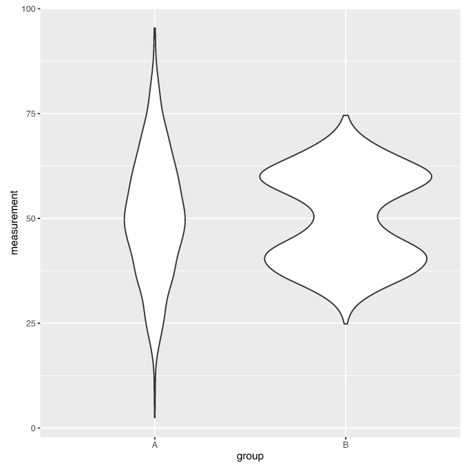 A violin plot scaled by number of observations per group