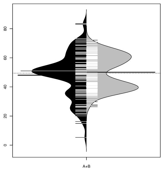 An asymmetrical beanplot