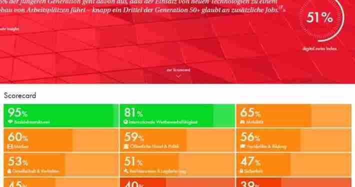 digitalisierung Schweiz