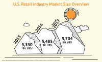 Infographic U.S. Retail Industry Market Overview and Forecast
