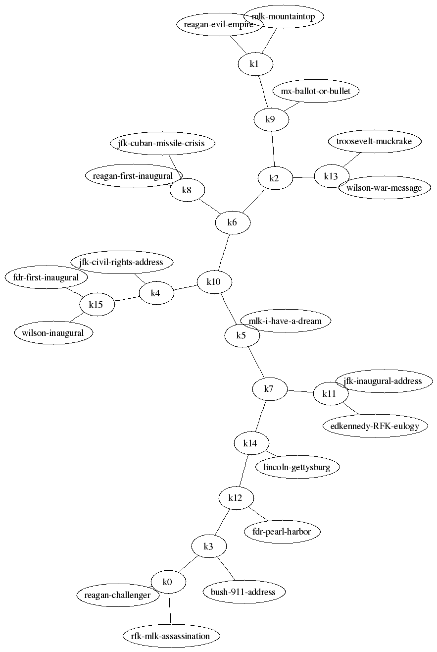 CompLearn Examples