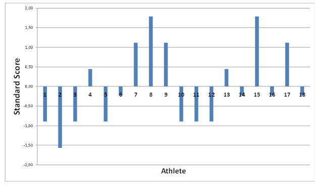 Playing With Statistics [Part 3] - Complementary Training