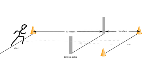Visio Data Flow Diagram Visio Functional Decomposition