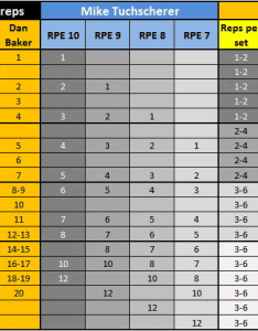 Percent repetition table also repetitions chart complementary training rh complementarytraining