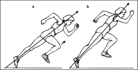 Testing and Training Agility in Sports [Part 3