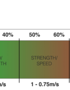 We will ever be did the studies put in hours and exhausted literature to come up with charts like this one explain velocity based training also tips for newbies vbt quick start guide rh complementarytraining