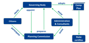 Roles in the Comprehensive Planning Process | Planning for
