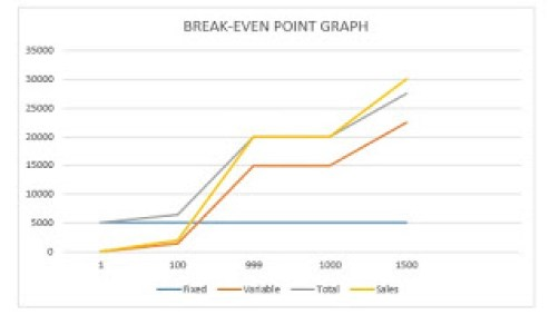 BREAK-EVEN-POINT(BEP) ANALYSIS FOR BUSINESS PLANS AND FEASIBILITY STUDIES