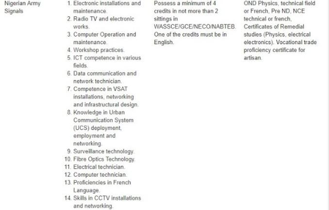 Nigerian Army Signal Corps Recruits  ICT Experts - Artisans/Tradesmen & Women
