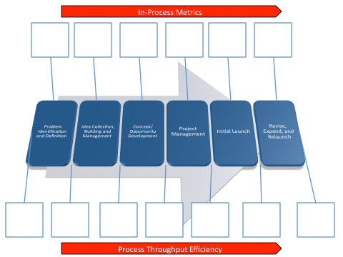Innovation Metrics Worksheet - Form and Flow