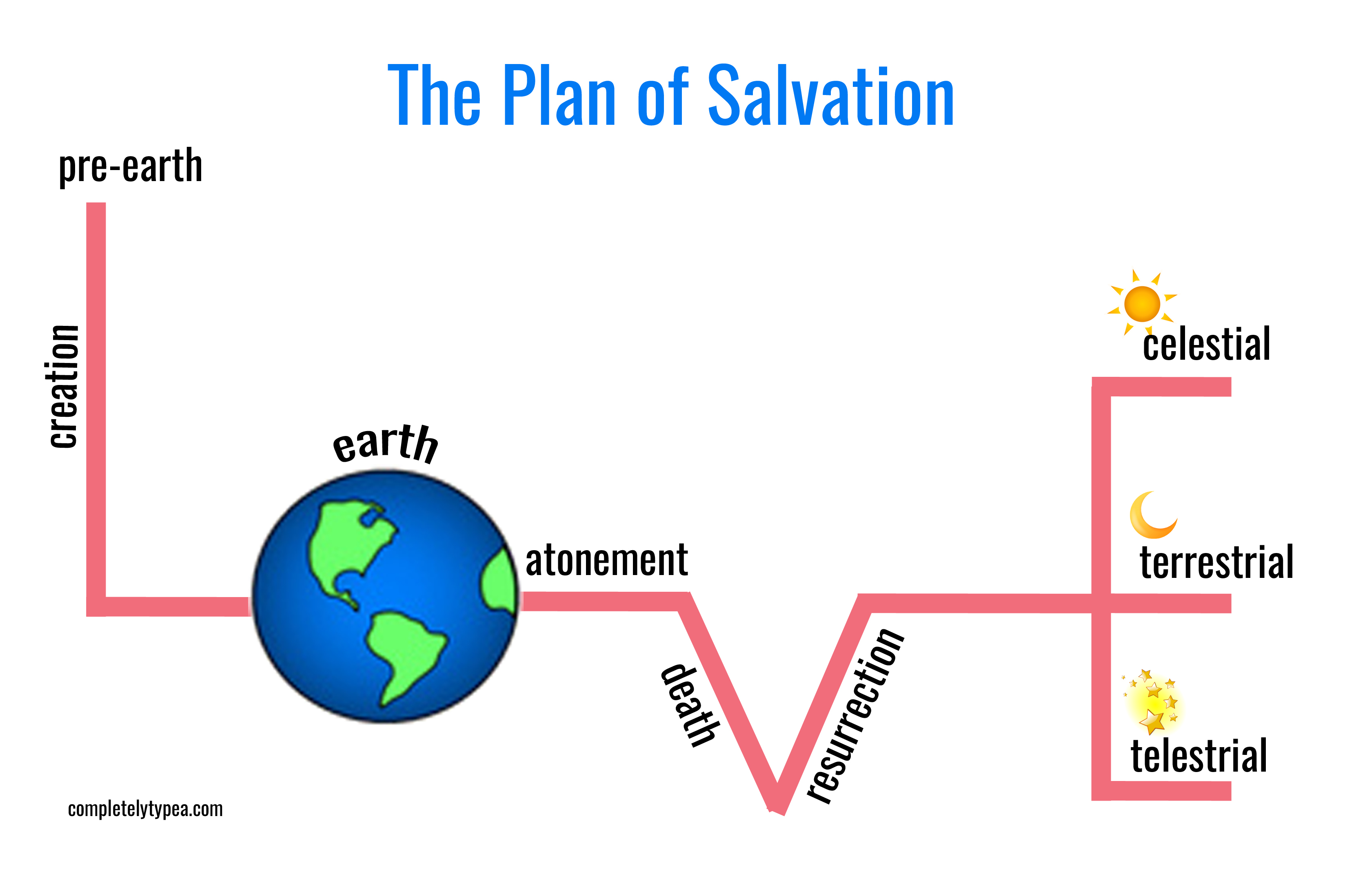 Valentine Fhe Plan Of Salvation With Free Printable