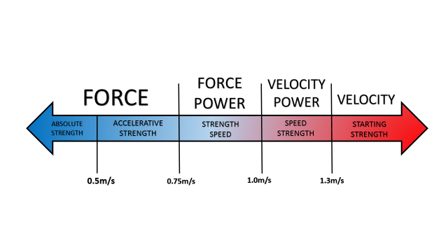 Force, power, and the strength zones.