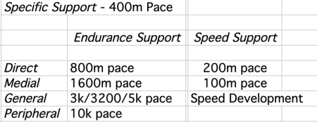 pace continuum support 400m
