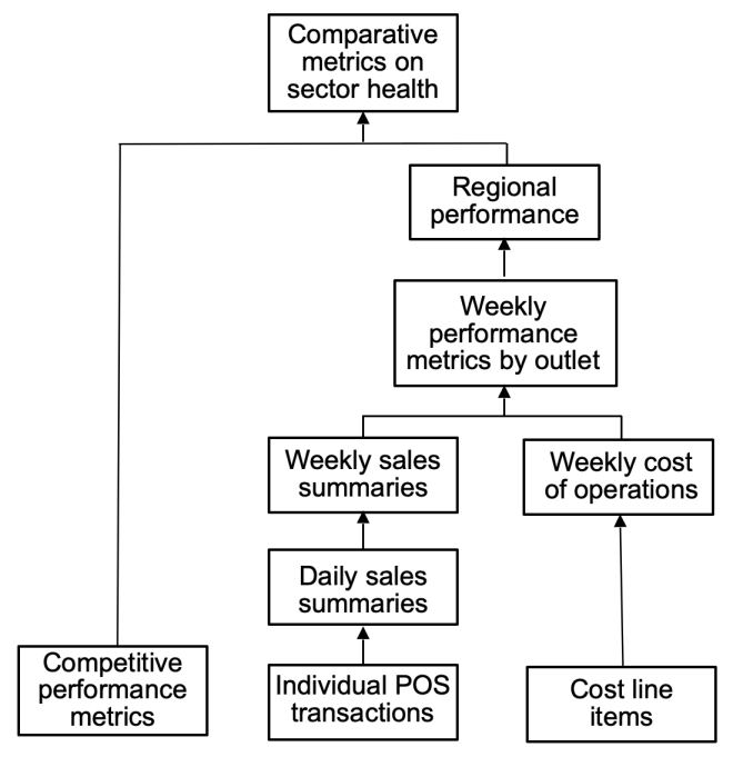 Figure 1: An abstraction hierarchy of categories of events in managing a national retail business.