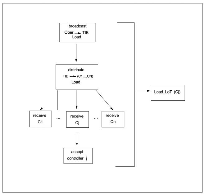 Figure 3: A mapping between events at different hierarchy levels
