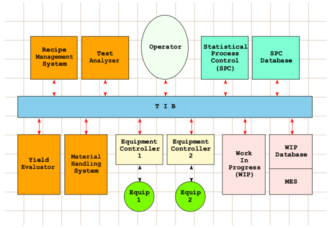 Figure 6: Low level architectural model of a Fabline control system