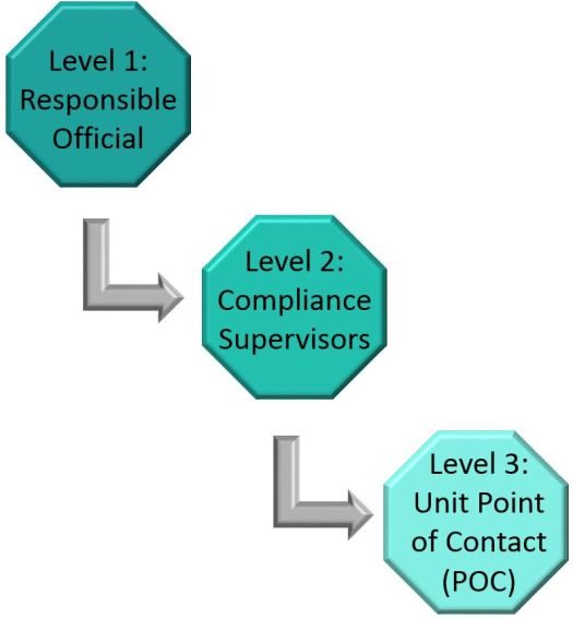 Three-tiered division of compliance ownership with Level 1 Responsible Officials at the top; level 2 compliance supervisors in the middle; and level 3 point of contact employee at the bottom