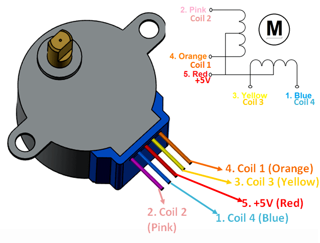 s drive wiring diagram doorbell uk 28byj 48 stepper motor pinout specifications uses guide