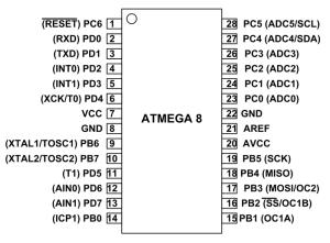 ATMega8 Microcontroller Pin Diagram, Configuration