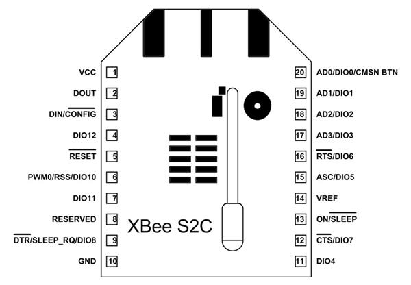 Zigbee xbee pro datasheet