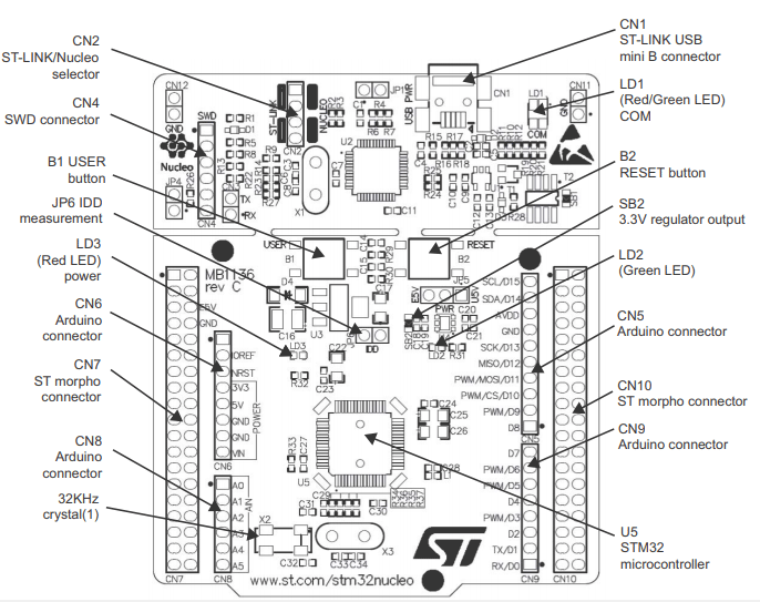 STM32 Nucleo F401RE Pinout, Specs & Datasheet