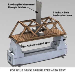 Image of Popsicle Stick Bridge Strength Test