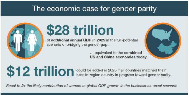 mc-kinsey-12-trillion-gender-parity