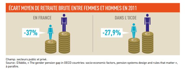 retraites-faibles-femmes-2016