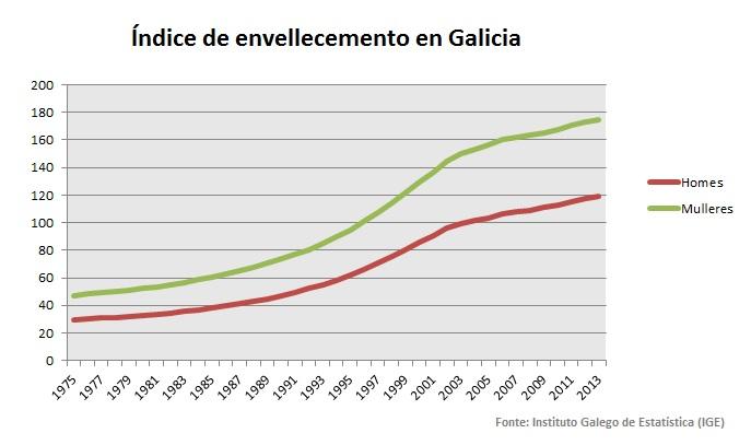 Índice de envellecemento de Galicia