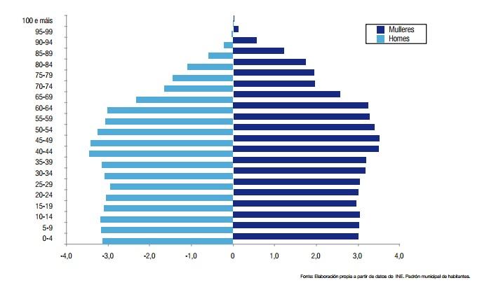 Pirámide de poboación Galicia 2013