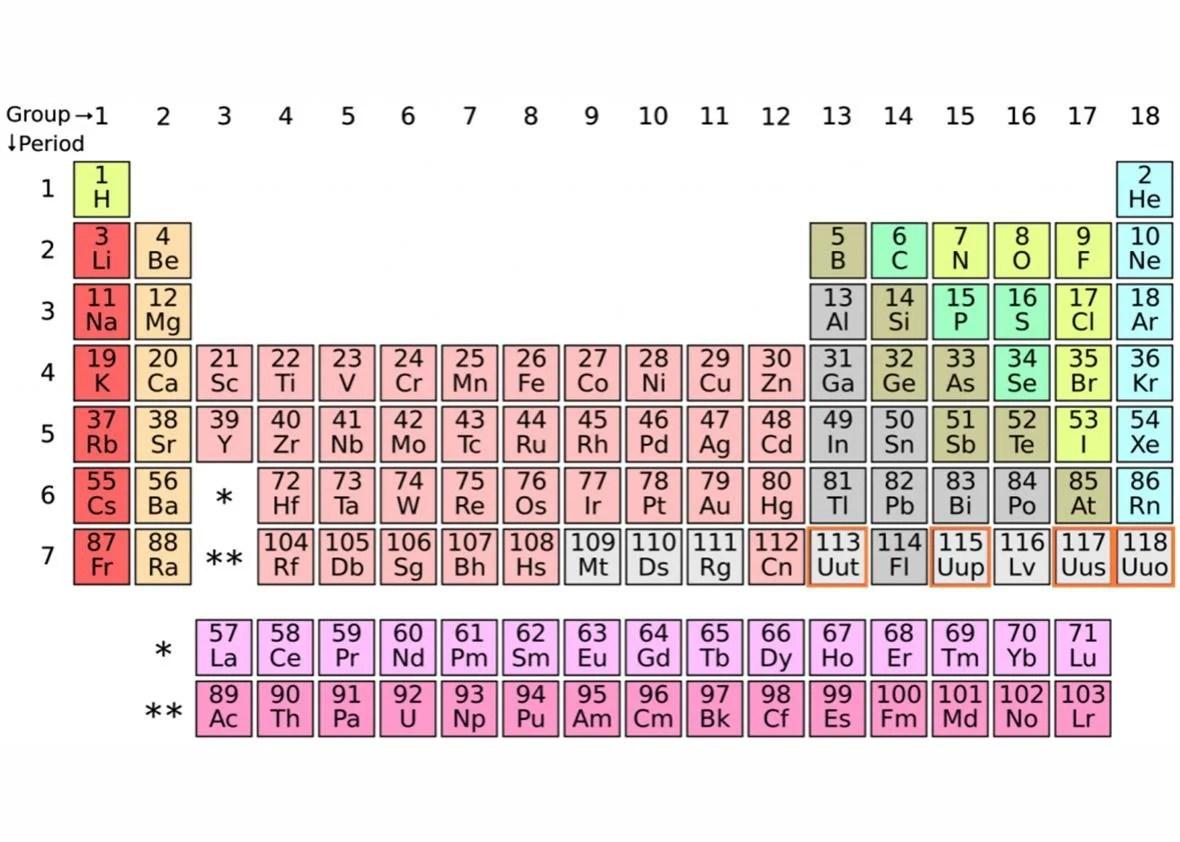 Periodic Trends Atomic Radius Worksheet Answer Key