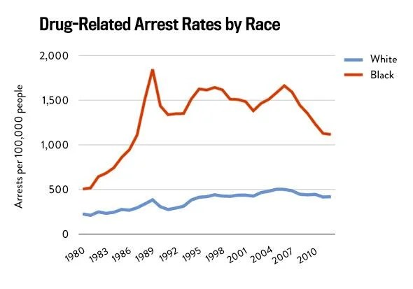 Racial disparities in the criminal justice system: Eight