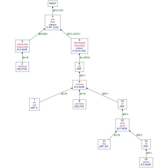 website that diagram sentences telephone extension wiring parsing grammar diagramming as a way to teach school this was also generated by an online parser which like most parsers makes mistakes what happened the first word our