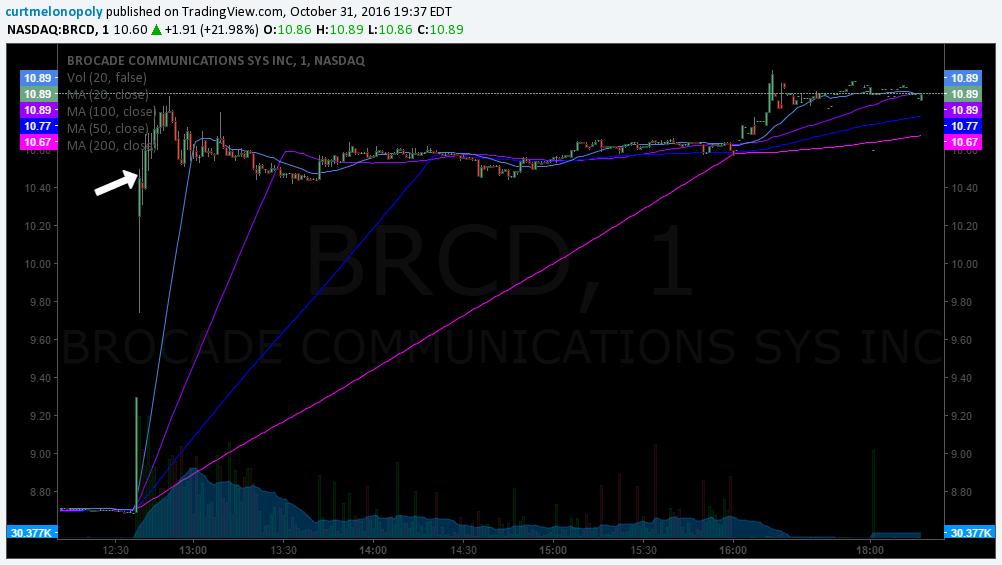 $BRCD Stock Trade
