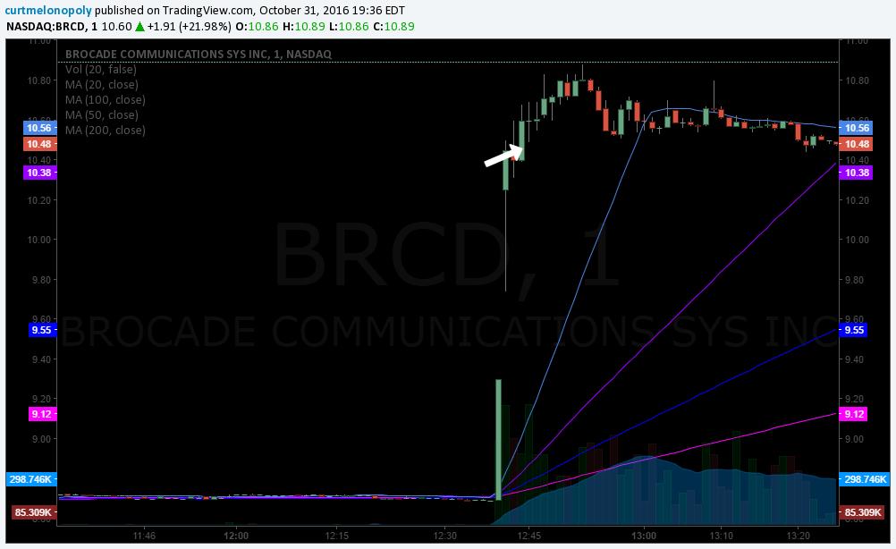 brcd-stock-trade